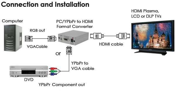 how to connect laptop to hdtv using vga