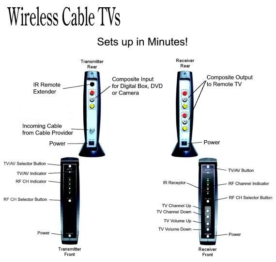 AITech Wireless Cable TV -- No Wires, No Extra Boxes, No Extra Fees!