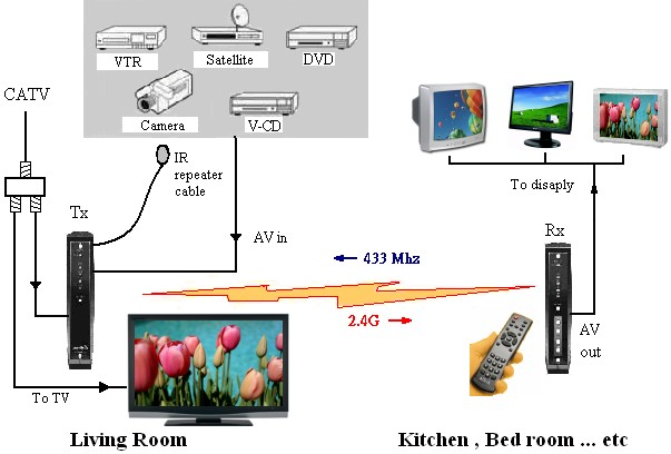 wireless diagram aitech wireless cable tv no wires, no extra boxes, no extra fees! cable tv wiring diagrams at gsmx.co